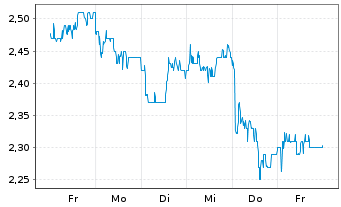 Chart Ashmore Group Ltd. - 1 Woche