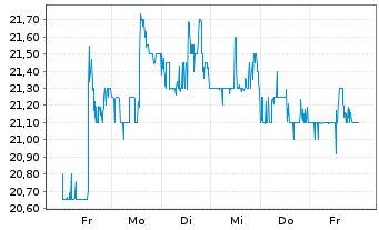 Chart Liberty Global Inc. Registered Shares A - 1 Woche