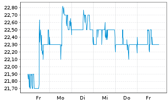 Chart Liberty Global Inc. Registered Shares C - 1 Woche