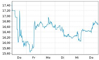 Chart TechnipFMC Ltd. - 1 Woche