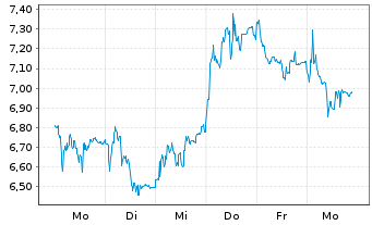 Chart Ceres Power Holdings PLC - 1 Woche