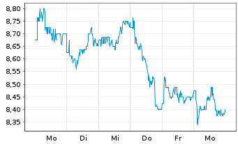 Chart Land Securities Group PLC - 1 Woche