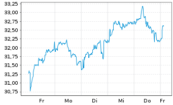Chart Pershing Square Holdings Ltd. - 1 Woche