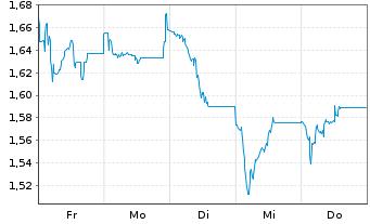 Chart Alpha Bank S.A. - 1 Woche
