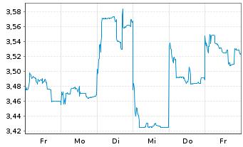 Chart BYD Electronic (Intl) Co. Ltd. - 1 Woche