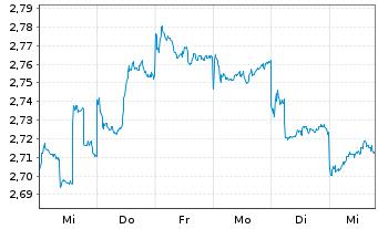 Chart Bank of China (Hongkong) Ltd. - 1 Woche