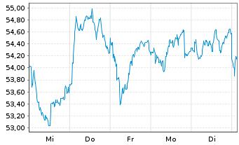 Chart CRH PLC - 1 Woche