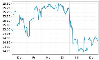 Chart AXA Rosenb.Eq.A.Tr.-Glob.Equi. Reg. Shs Cl.B(DL)oN - 1 Woche