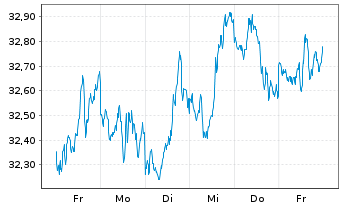 Chart AXA Rosenb.Eq.A.Tr.-US Equity Reg.Sh.Cl.B (DL) oN - 1 Woche