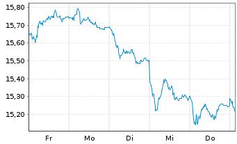 Chart AXA Rosenb.Eq.A.Tr.-Eurobloc E Reg.Sh.Cl.B oN - 1 Woche