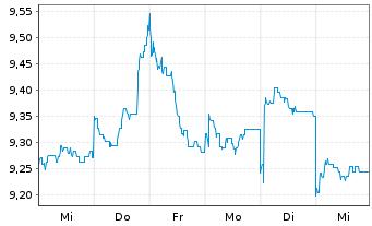 Chart AXA Rosenb.Eq.A.Tr.-Jp.Equity Reg.Sh.Cl.B (YN) oN - 1 Woche