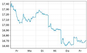 Chart AXA R.Eq.A.T.-Jap.Sm.Cap.Al.Fd Reg.Sh.Cl.B (YN) oN - 1 Woche