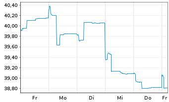 Chart AXA Rosenb.Eq.A.Tr.-Pa.Ex-J.Eq Reg.ShsCl.B(EO)o.N. - 1 Woche