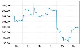 Chart AXA R.E.A.T.-Pac.Ex-J.S.C.A.Fd Reg.Sh.Cl.B (EO) oN - 1 Woche