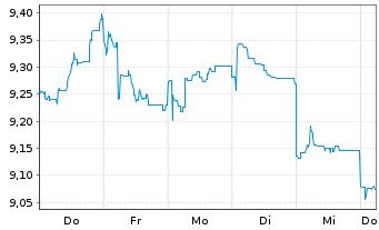 Chart AXA Rosenb.Eq.A.Tr.-Jp.Equity Reg.Sh.Cl.B (EO) oN - 1 Woche