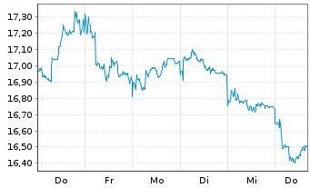 Chart AXA R.Eq.A.T.-Jap.Sm.Cap.Al.Fd Reg.Sh.Cl.B (EO) oN - 1 Woche