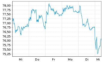 Chart Source Mk.-EuroStx Opt.Ban.So. - 1 Woche
