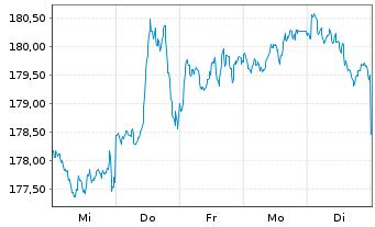 Chart SPDR MSCI ACWI IMI UCITS ETF - 1 Woche