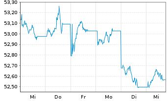 Chart SPDR Bar.EO Aggregate Bd ETF - 1 Woche