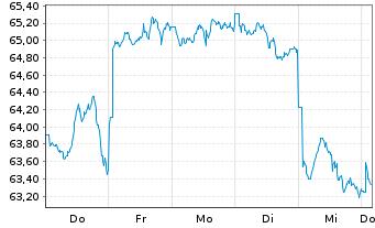 Chart SPDR MSCI EM Asia UCITS ETF - 1 Woche