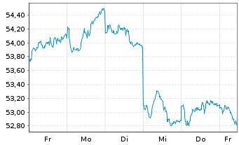 Chart SPDR MSCI Emerging Markets ETF - 1 Woche