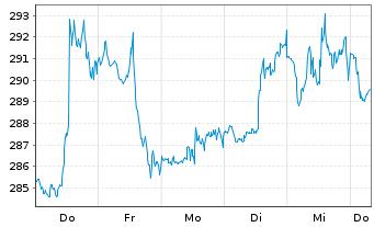 Chart Accenture Ltd. - 1 Woche