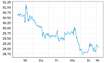 Chart Alkermes PLC - 1 Woche