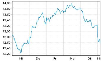 Chart Source Mkts-S.EU.STOXX50 U.ETF - 1 Woche