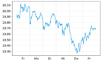 Chart SPDR S&P EO Divid.Aristocr.ETF - 1 Woche