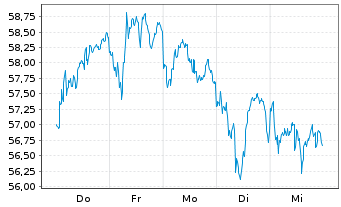 Chart Source-S.ST.Eur.600 Opt.Banks - 1 Woche