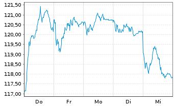 Chart Source-S.ST.Eur.600Opt.Techn. - 1 Woche