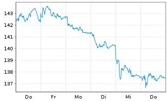 Chart Source-S.ST.Eur.600Opt.Insur. - 1 Woche