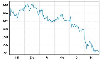 Chart Source-S.ST.Eur.600Opt.Util. - 1 Woche