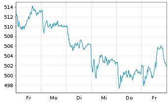 Chart Source-S.ST.Eur.600 Opt.C+Mat. - 1 Woche