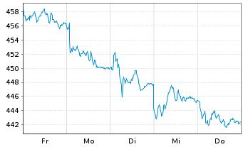 Chart Source-S.ST.Eur.600 Opt.F+Bev. - 1 Woche