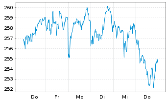 Chart Source Mkts-S.MSCI Euro.U.ETF - 1 Woche