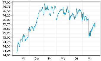 Chart Source Mkts-S.MSCI World U.ETF - 1 Woche