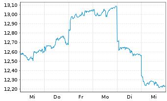 Chart SPDR S&P Eme.Mkts Dividend ETF - 1 Woche