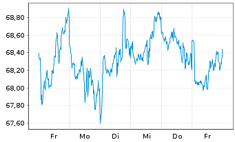 Chart SPDR S&P US Divid.Aristocr.ETF - 1 Woche