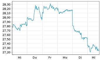 Chart SPDR S&P Glob.Div.Aristocr.ETF - 1 Woche