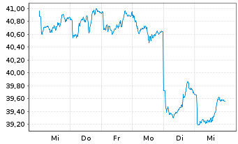 Chart SPDR S&P P.As.Div.Aristocr.ETF - 1 Woche