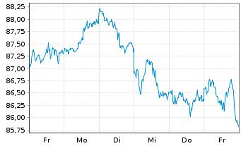 Chart SSGA SPDR ETF EU.II-M.Wo.Sm.C. - 1 Woche