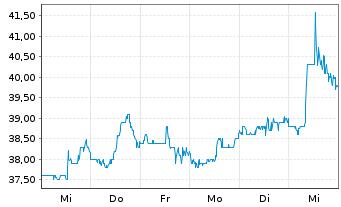 Chart Adient PLC - 1 Woche