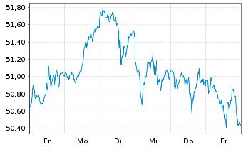 Chart SSGA SP.E.E.II-R.2000 US Sm.C. - 1 Woche