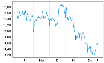Chart SSGA S.ETF E.II-S.US Fin.S.Se. - 1 Woche