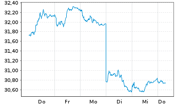 Chart SPDR Barclays US TIPS ETF - 1 Woche