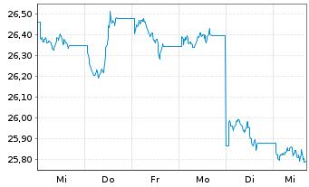 Chart SPDR Bloomb.Barc.US TIPS U.ETF - 1 Woche