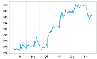 Chart CyberArk Software Ltd. - 1 Woche