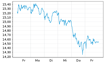 Chart Assicurazioni Generali S.P.A. - 1 Woche