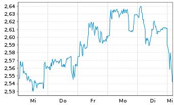 Chart Intesa Sanpaolo S.p.A. - 1 Woche